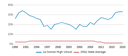 This chart display the percentage of American Indian students in La Conner High School and percentage of American Indian public school students in Washington by year, with the latest 2017-18 school year data.
