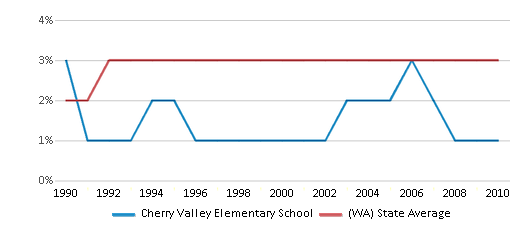 This chart display the percentage of American Indian students in Cherry Valley Elementary School and percentage of American Indian public school students in Washington by year, with the latest 2009-10 school year data.
