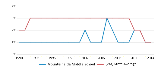This chart display the percentage of American Indian students in Mountainside Middle School and percentage of American Indian public school students in Washington by year, with the latest 2013-14 school year data.