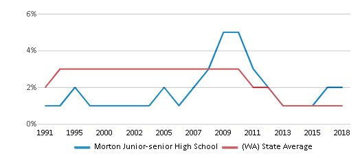 This chart display the percentage of American Indian students in Morton Junior-senior High School and percentage of American Indian public school students in Washington by year, with the latest 2017-18 school year data.