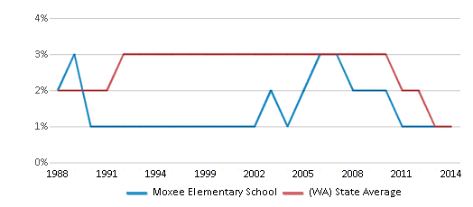 This chart display the percentage of American Indian students in Moxee Elementary School and percentage of American Indian public school students in Washington by year, with the latest 2013-14 school year data.