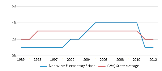 This chart display the percentage of American Indian students in Napavine Elementary School and percentage of American Indian public school students in Washington by year, with the latest 2011-12 school year data.