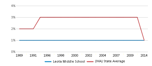 This chart display the percentage of American Indian students in Leota Middle School and percentage of American Indian public school students in Washington by year, with the latest 2013-14 school year data.