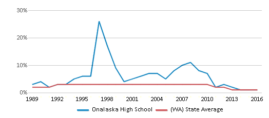 This chart display the percentage of American Indian students in Onalaska High School and percentage of American Indian public school students in Washington by year, with the latest 2015-16 school year data.