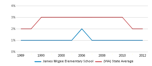 This chart display the percentage of American Indian students in James Mcgee Elementary School and percentage of American Indian public school students in Washington by year, with the latest 2011-12 school year data.