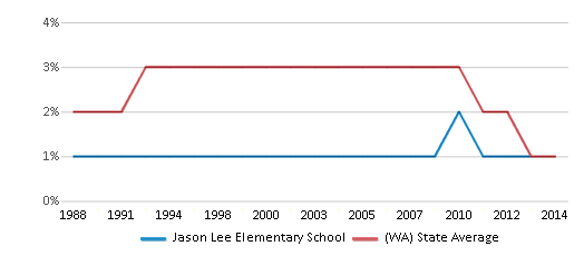 This chart display the percentage of American Indian students in Jason Lee Elementary School and percentage of American Indian public school students in Washington by year, with the latest 2013-14 school year data.