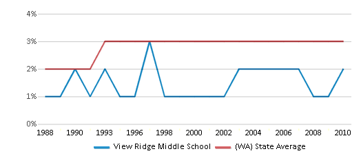 This chart display the percentage of American Indian students in View Ridge Middle School and percentage of American Indian public school students in Washington by year, with the latest 2009-10 school year data.