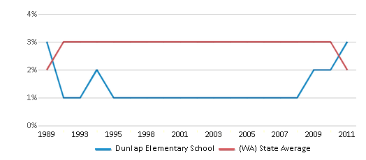 This chart display the percentage of American Indian students in Dunlap Elementary School and percentage of American Indian public school students in Washington by year, with the latest 2010-11 school year data.