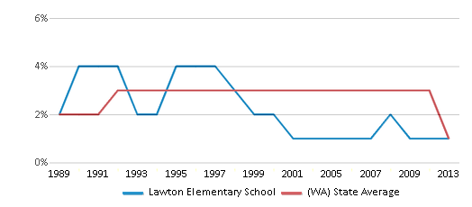 This chart display the percentage of American Indian students in Lawton Elementary School and percentage of American Indian public school students in Washington by year, with the latest 2012-13 school year data.