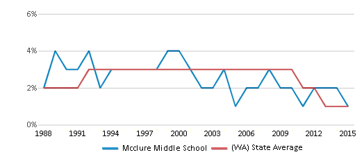 This chart display the percentage of American Indian students in Mcclure Middle School and percentage of American Indian public school students in Washington by year, with the latest 2014-15 school year data.