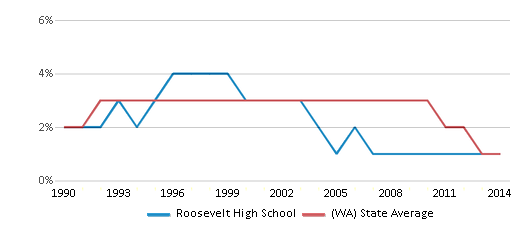 This chart display the percentage of American Indian students in Roosevelt High School and percentage of American Indian public school students in Washington by year, with the latest 2013-14 school year data.