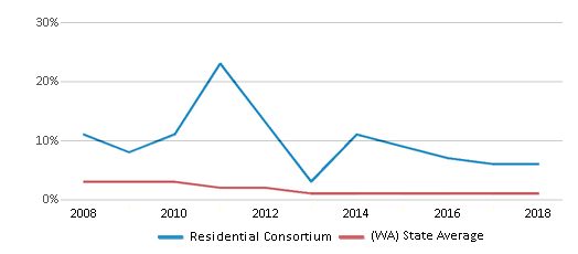 This chart display the percentage of American Indian students in Residential Consortium and percentage of American Indian public school students in Washington by year, with the latest 2017-18 school year data.