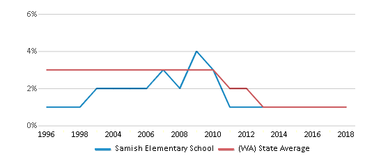 This chart display the percentage of American Indian students in Samish Elementary School and percentage of American Indian public school students in Washington by year, with the latest 2017-18 school year data.