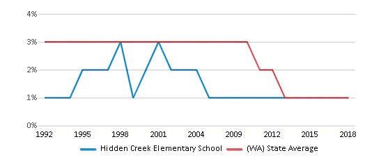 This chart display the percentage of American Indian students in Hidden Creek Elementary School and percentage of American Indian public school students in Washington by year, with the latest 2017-18 school year data.