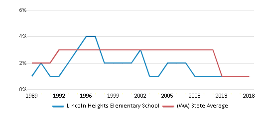 This chart display the percentage of American Indian students in Lincoln Heights Elementary School and percentage of American Indian public school students in Washington by year, with the latest 2017-18 school year data.