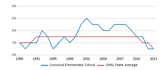 This chart display the percentage of American Indian students in Linwood Elementary School and percentage of American Indian public school students in Washington by year, with the latest 2012-13 school year data.