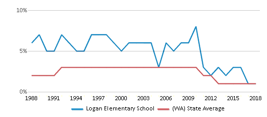 This chart display the percentage of American Indian students in Logan Elementary School and percentage of American Indian public school students in Washington by year, with the latest 2017-18 school year data.