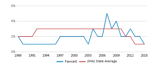 This chart display the percentage of American Indian students in Fawcett and percentage of American Indian public school students in Washington by year, with the latest 2014-15 school year data.
