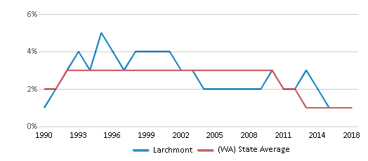 This chart display the percentage of American Indian students in Larchmont and percentage of American Indian public school students in Washington by year, with the latest 2017-18 school year data.