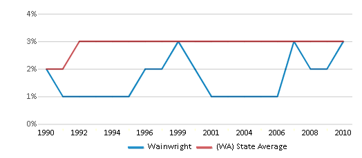 This chart display the percentage of American Indian students in Wainwright and percentage of American Indian public school students in Washington by year, with the latest 2009-10 school year data.