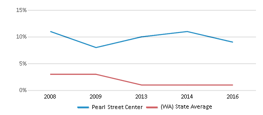 This chart display the percentage of American Indian students in Pearl Street Center and percentage of American Indian public school students in Washington by year, with the latest 2015-16 school year data.