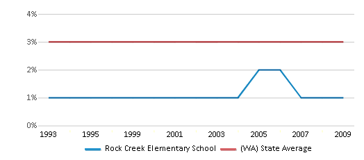 This chart display the percentage of American Indian students in Rock Creek Elementary School and percentage of American Indian public school students in Washington by year, with the latest 2008-09 school year data.