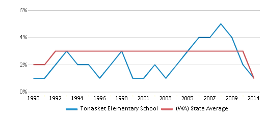 This chart display the percentage of American Indian students in Tonasket Elementary School and percentage of American Indian public school students in Washington by year, with the latest 2013-14 school year data.