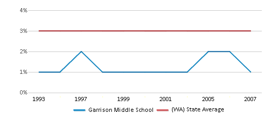 This chart display the percentage of American Indian students in Garrison Middle School and percentage of American Indian public school students in Washington by year, with the latest 2006-07 school year data.
