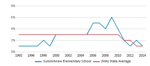 This chart display the percentage of American Indian students in Summitview Elementary School and percentage of American Indian public school students in Washington by year, with the latest 2013-14 school year data.