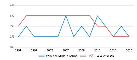 This chart display the percentage of American Indian students in Winlock Middle School and percentage of American Indian public school students in Washington by year, with the latest 2014-15 school year data.