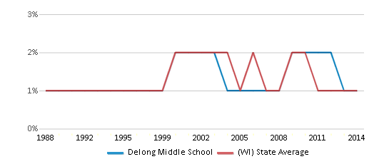 This chart display the percentage of American Indian students in Delong Middle School and percentage of American Indian public school students in Wisconsin by year, with the latest 2013-14 school year data.