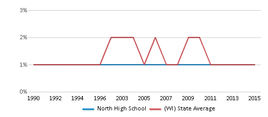 This chart display the percentage of American Indian students in North High School and percentage of American Indian public school students in Wisconsin by year, with the latest 2014-15 school year data.
