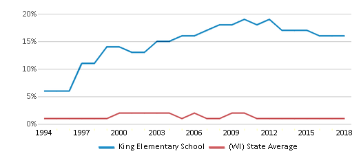 This chart display the percentage of American Indian students in King Elementary School and percentage of American Indian public school students in Wisconsin by year, with the latest 2017-18 school year data.