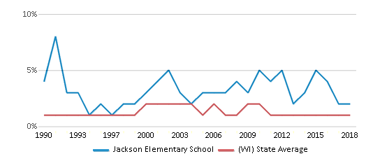 This chart display the percentage of American Indian students in Jackson Elementary School and percentage of American Indian public school students in Wisconsin by year, with the latest 2017-18 school year data.