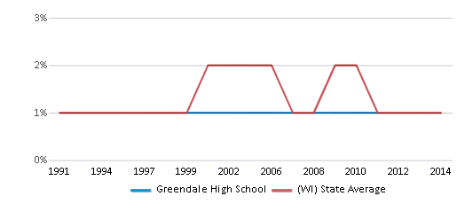 This chart display the percentage of American Indian students in Greendale High School and percentage of American Indian public school students in Wisconsin by year, with the latest 2013-14 school year data.