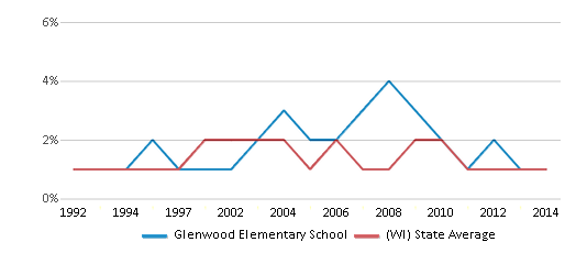 This chart display the percentage of American Indian students in Glenwood Elementary School and percentage of American Indian public school students in Wisconsin by year, with the latest 2013-14 school year data.