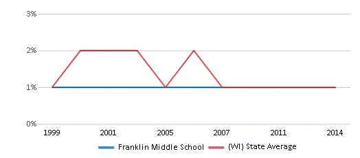 This chart display the percentage of American Indian students in Franklin Middle School and percentage of American Indian public school students in Wisconsin by year, with the latest 2013-14 school year data.