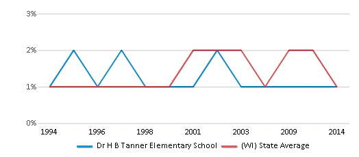 This chart display the percentage of American Indian students in Dr H B Tanner Elementary School and percentage of American Indian public school students in Wisconsin by year, with the latest 2013-14 school year data.