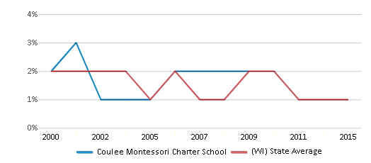 This chart display the percentage of American Indian students in Coulee Montessori Charter School and percentage of American Indian public school students in Wisconsin by year, with the latest 2014-15 school year data.