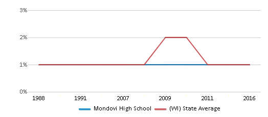 This chart display the percentage of American Indian students in Mondovi High School and percentage of American Indian public school students in Wisconsin by year, with the latest 2015-16 school year data.
