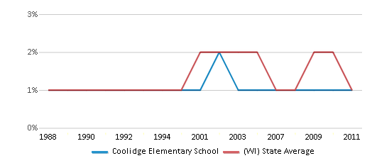 This chart display the percentage of American Indian students in Coolidge Elementary School and percentage of American Indian public school students in Wisconsin by year, with the latest 2010-11 school year data.