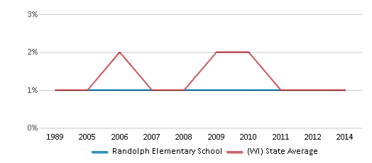 This chart display the percentage of American Indian students in Randolph Elementary School and percentage of American Indian public school students in Wisconsin by year, with the latest 2013-14 school year data.