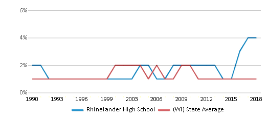 This chart display the percentage of American Indian students in Rhinelander High School and percentage of American Indian public school students in Wisconsin by year, with the latest 2017-18 school year data.