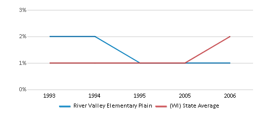 This chart display the percentage of American Indian students in River Valley Elementary Plain and percentage of American Indian public school students in Wisconsin by year, with the latest 2005-06 school year data.