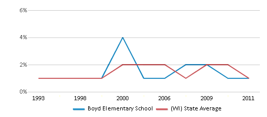 This chart display the percentage of American Indian students in Boyd Elementary School and percentage of American Indian public school students in Wisconsin by year, with the latest 2010-11 school year data.