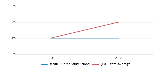This chart display the percentage of American Indian students in Mcdill Elementary School and percentage of American Indian public school students in Wisconsin by year, with the latest 2002-03 school year data.