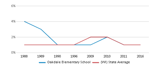 This chart display the percentage of American Indian students in Oakdale Elementary School and percentage of American Indian public school students in Wisconsin by year, with the latest 2015-16 school year data.