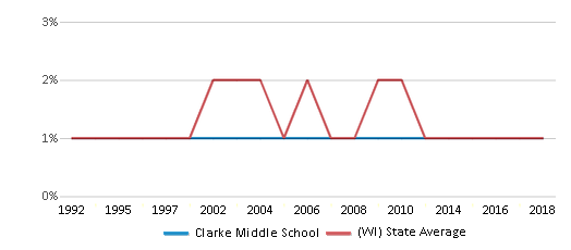 This chart display the percentage of American Indian students in Clarke Middle School and percentage of American Indian public school students in Wisconsin by year, with the latest 2017-18 school year data.