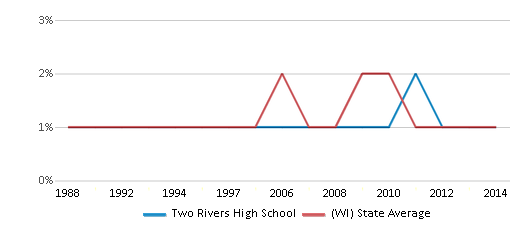 This chart display the percentage of American Indian students in Two Rivers High School and percentage of American Indian public school students in Wisconsin by year, with the latest 2013-14 school year data.