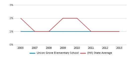 This chart display the percentage of American Indian students in Union Grove Elementary School and percentage of American Indian public school students in Wisconsin by year, with the latest 2012-13 school year data.